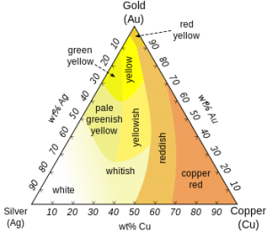Types of Gold Colors Karats Coatings